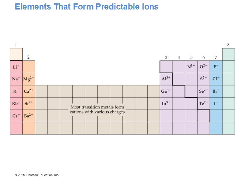 Elements That Form Predictable Ions